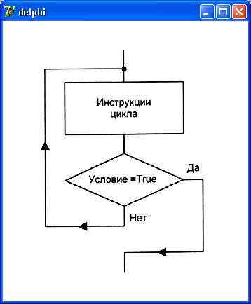 блок-схемы используются