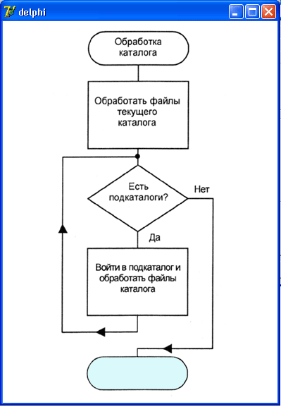 алгоритм (его блок-схема