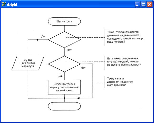 Блок-схема процедуры выбора